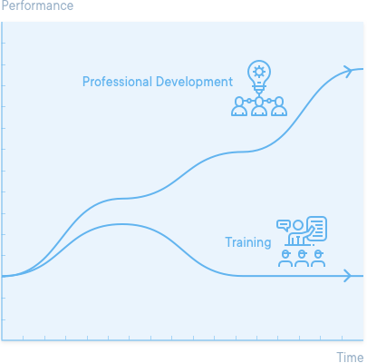 Image for Professional Development not Training